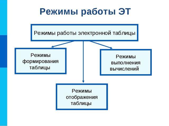 Режимы выполнения вычислений Режимы отображения таблицы Режимы формирования т...