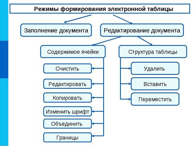 Режимы формирования электронной таблицы Заполнение документа Редактирование д...