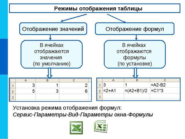 Режимы отображения таблицы Отображение значений Отображение формул В ячейках...