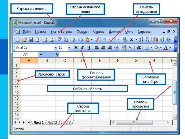 Строка заголовка Строка основного меню Панель стандартная Панель форматирован...