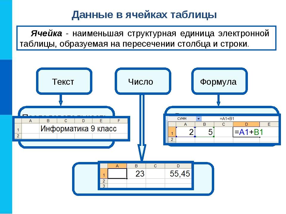 Данные в ячейках таблицы Ячейка - наименьшая структурная единица электронной...