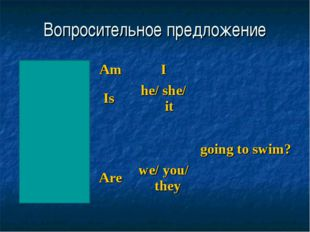 Вопросительное предложение What Where When Why How long AmIgoing to swim?