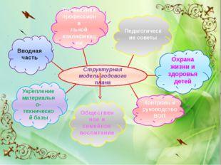 Структурная модель годового плана Вводная часть Повышение профессиона льной
