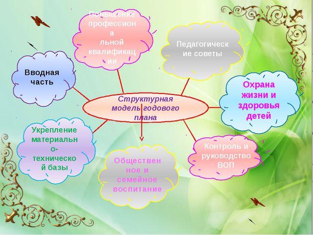 Структурная модель годового плана Вводная часть Повышение профессиона льной...