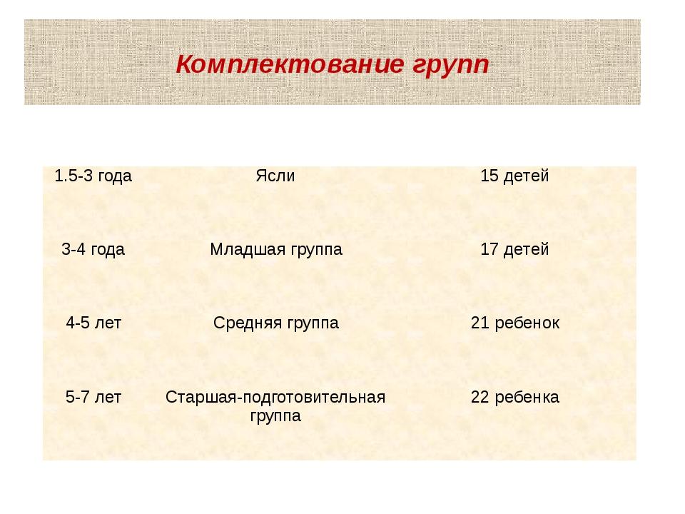 Комплектование групп 1.5-3 года Ясли 15 детей 3-4 года Младшая группа 17 дете...