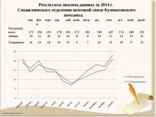 Результаты анализа данных за 2014 г. Смышляевского отделения почтовой связи К