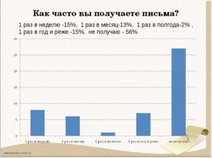 Как часто вы получаете письма? 1 раз в неделю -15%, 1 раз в месяц-13%, 1 раз