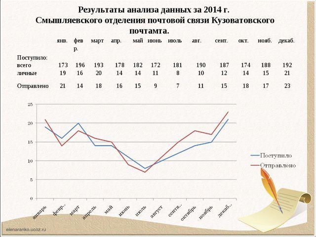 Результаты анализа данных за 2014 г. Смышляевского отделения почтовой связи К...