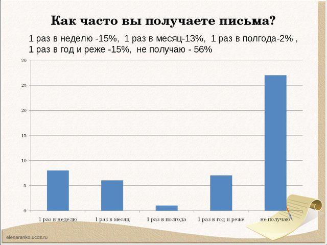 Как часто вы получаете письма? 1 раз в неделю -15%, 1 раз в месяц-13%, 1 раз...