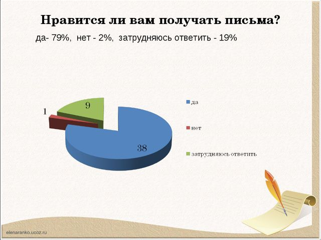 Нравится ли вам получать письма? да- 79%, нет - 2%, затрудняюсь ответить - 19%