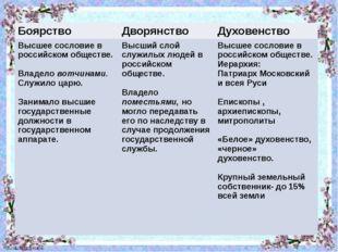 Боярство Дворянство Духовенство Высшее сословие в российском обществе. Владел