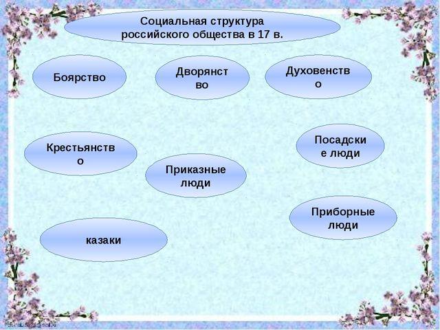Социальная структура российского общества в 17 в. Боярство Дворянство Духовен...