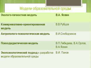 Модели образовательной среды Эколого-личностная модель В.А.Ясвин Коммуникатив