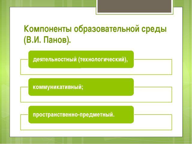 Компоненты образовательной среды (В.И. Панов).