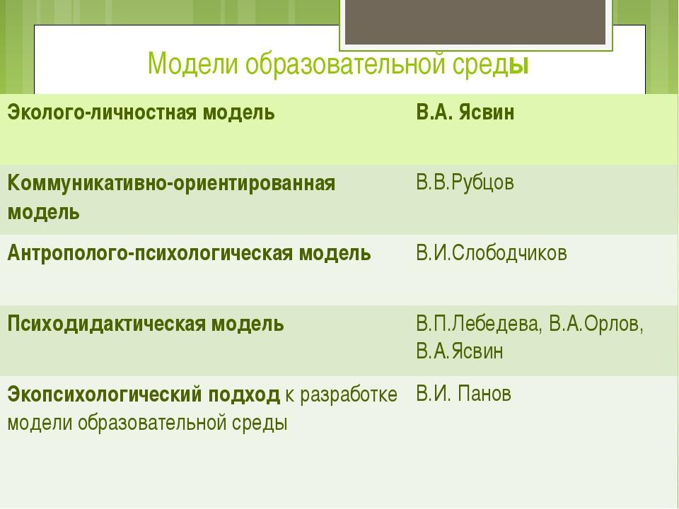 Модели образовательной среды Эколого-личностная модель В.А.Ясвин Коммуникатив...