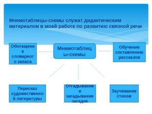 Мнемотаблицы-схемы служат дидактическим материалом в моей работе по развитию