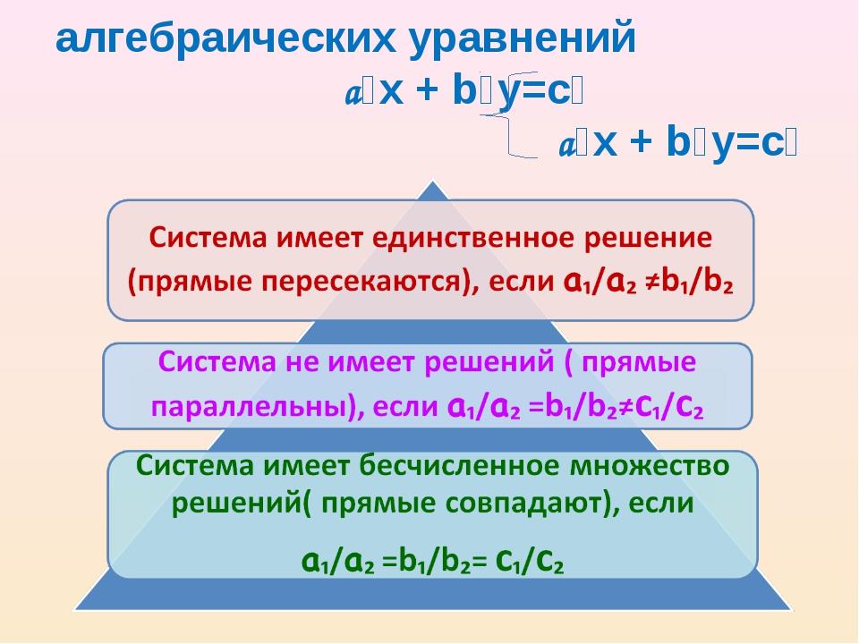 Система линейных алгебраических уравнений a₁х + b₁у=с₁ a₂х + b₂у=с₂