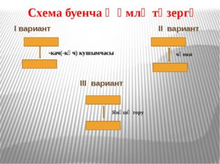 Схема буенча җөмлә төзергә I вариант II вариант -кач(-кәч) кушымчасы чөнки Ян