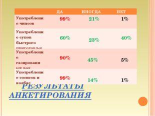 РЕЗУЛЬТАТЫ АНКЕТИРОВАНИЯ  ДА ИНОГДА НЕТ Употребление чипсов 99%  21% 1
