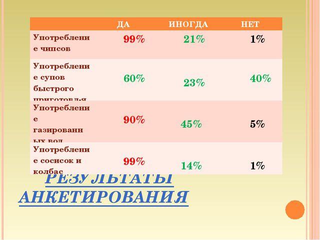РЕЗУЛЬТАТЫ АНКЕТИРОВАНИЯ  ДА ИНОГДА НЕТ Употребление чипсов 99%  21% 1...