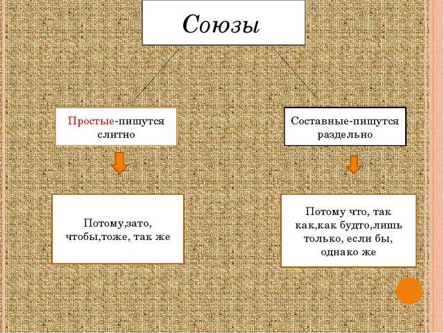 Союзы Простые-пишутся слитно Составные-пишутся раздельно Потому,зато, чтобы,т...