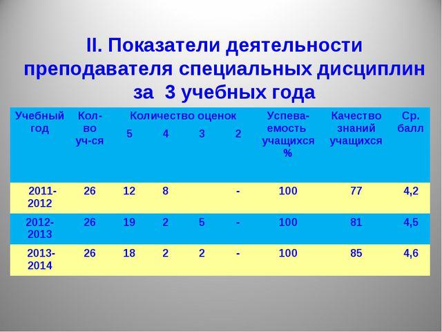 II. Показатели деятельности преподавателя специальных дисциплин за 3 учебных...