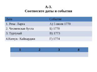 А-3. Соотнесите даты и события Дата Событие 1. Река Ларга А) 5 июля 1770 2. Ч