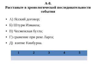 А-8. Расставьте в хронологической последовательности события А) Ясский догово