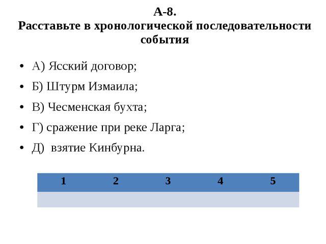 А-8. Расставьте в хронологической последовательности события А) Ясский догово...