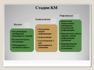 Актуализация, обобщение имеющихся знаний Вызов интереса, мотивация Побуждение