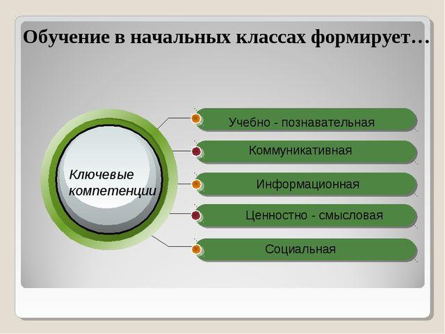 Обучение в начальных классах формирует… Учебно - познавательная Коммуникатив...