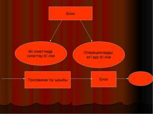 Блок Мәліметтерді сипаттау бөлімі Операцияларды атқару бөлімі Программа тақыр