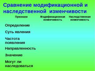Сравнение модификационной и наследственной изменчивости Признаки Модификацио