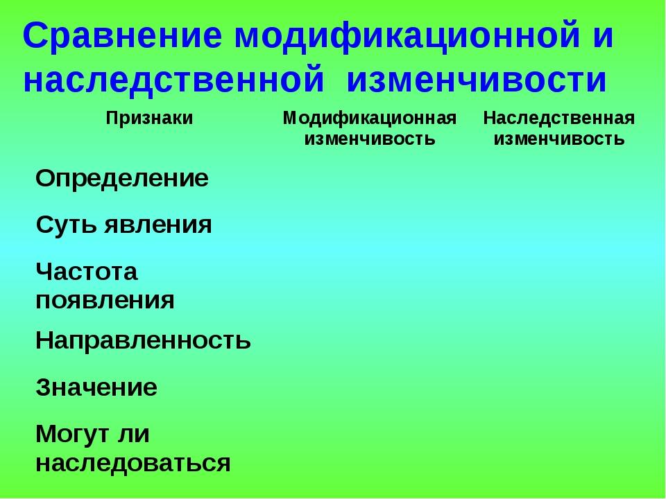 Сравнение модификационной и наследственной изменчивости Признаки Модификацио...