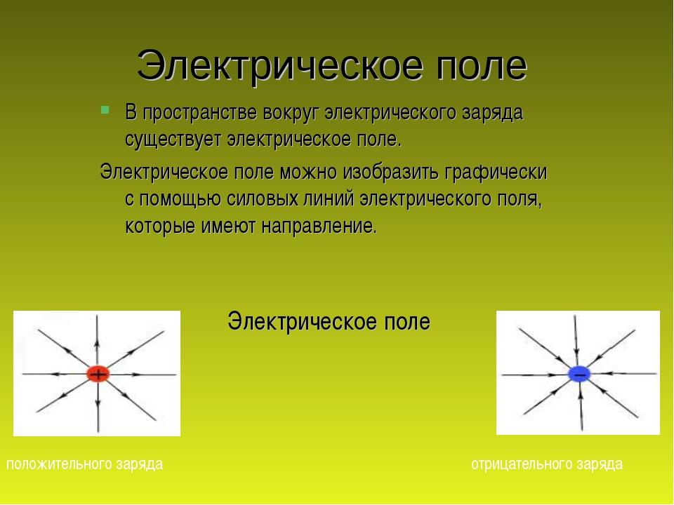 Электрическое поле В пространстве вокруг электрического заряда существует эле...