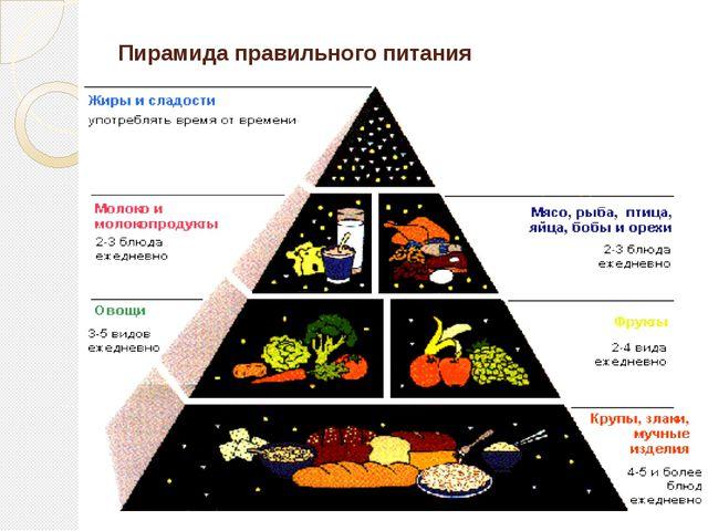 Зависит ли наше здоровье от того, что мы едим?