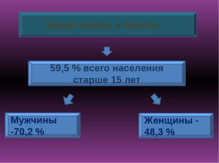 Умеют читать и писать: 59,5% всего населения старше 15 лет Mужчины -70,2%