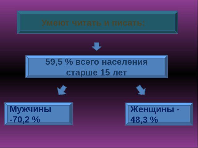 Умеют читать и писать: 59,5% всего населения старше 15 лет Mужчины -70,2%...