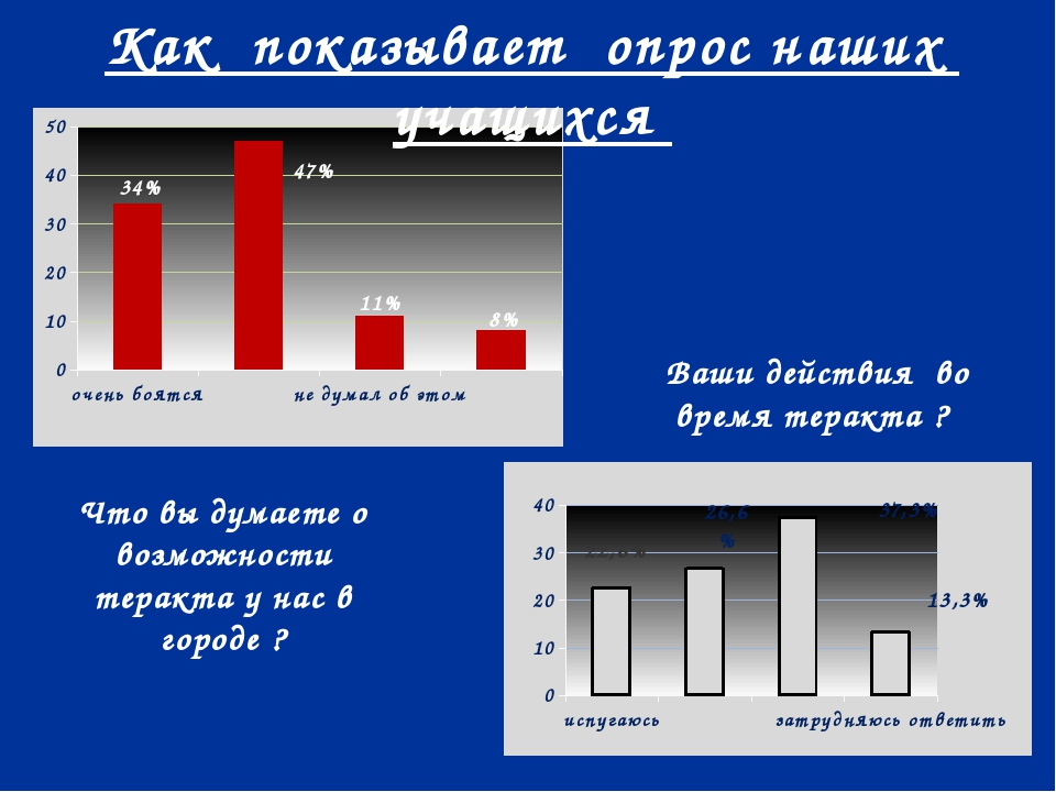 34% 13,3% 8% 11% 47% 26,6% 37,3% 22,6% Что вы думаете о возможности теракта у...