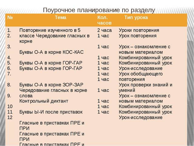 Поурочное планирование по разделу № Тема Тип урока 1. 2. 3. 4. 5. 6. 7. 8. 9...