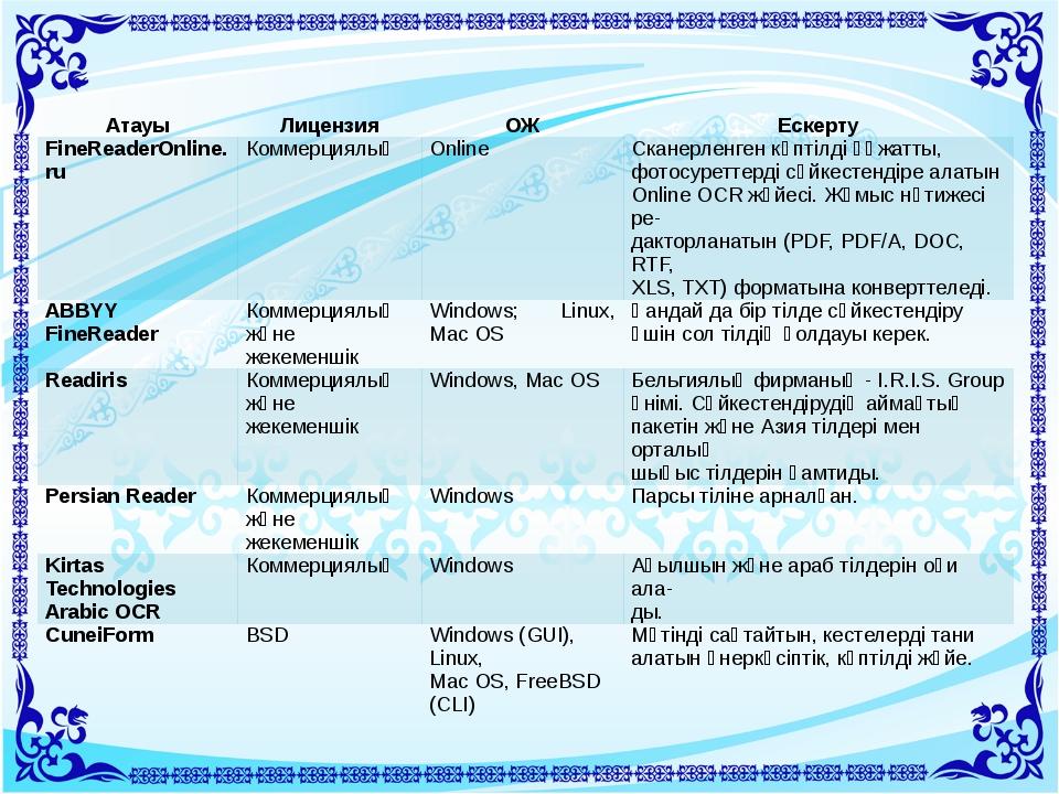 Атауы Лицензия ОЖ Ескерту FineReaderOnline.ru Коммерциялық Online Сканерленге...