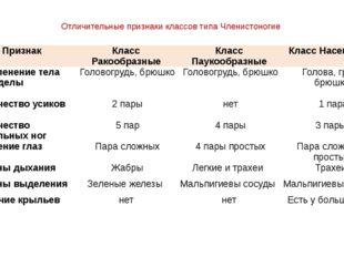 Отличительные признаки классов типа Членистоногие Признак КлассРакообразные К