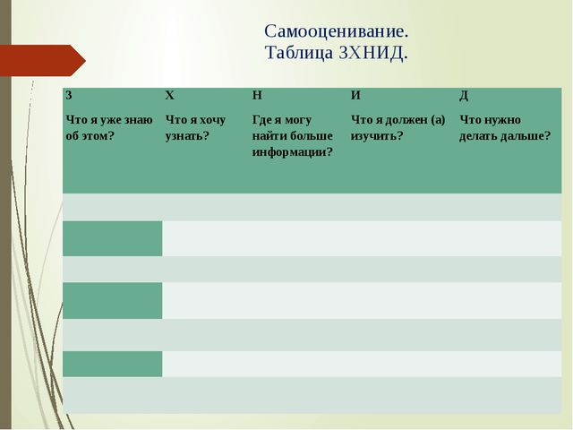 Самооценивание. Таблица ЗХНИД. З Что я уже знаю об этом? Х Что я хочу узнать?...