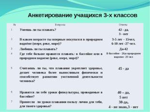 Анкетирование учащихся 3-х классов № Вопросы Ответы 1 Умеешь ли ты плавать? 4