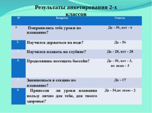 Результаты анкетирования 2-х классов № Вопросы Ответы  Понравились тебе урок