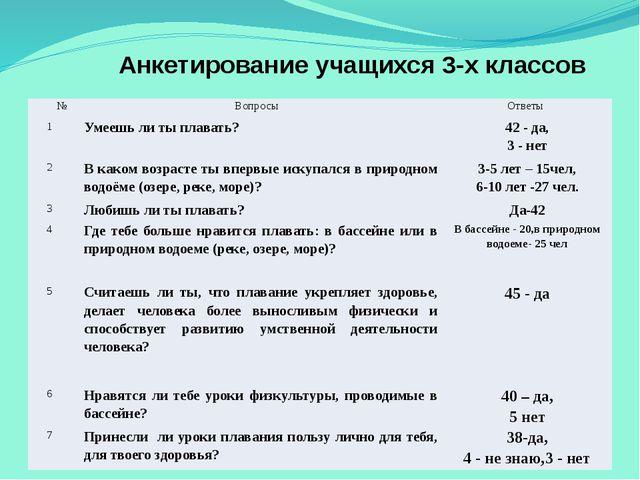 Анкетирование учащихся 3-х классов № Вопросы Ответы 1 Умеешь ли ты плавать? 4...