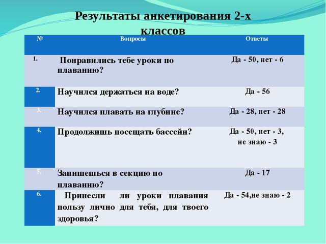 Результаты анкетирования 2-х классов № Вопросы Ответы  Понравились тебе урок...