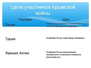 Цели участников Крымской войны УчастникиЦель РоссияРаспространение влияния