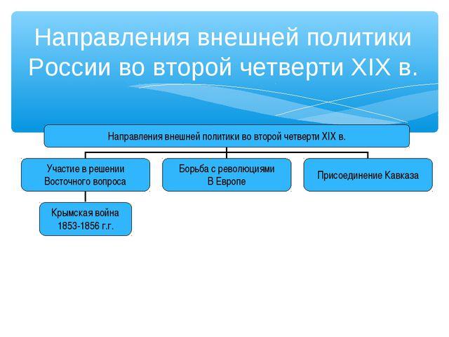 Направления внешней политики России во второй четверти XIX в.