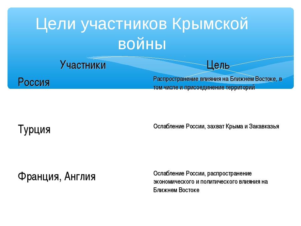 Цели участников Крымской войны УчастникиЦель РоссияРаспространение влияния...